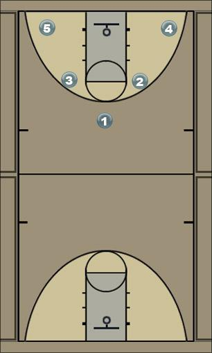 Basketball Play DoubleDown Man to Man Offense
