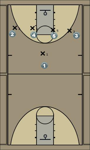 Basketball Play Rvrside Zone Play