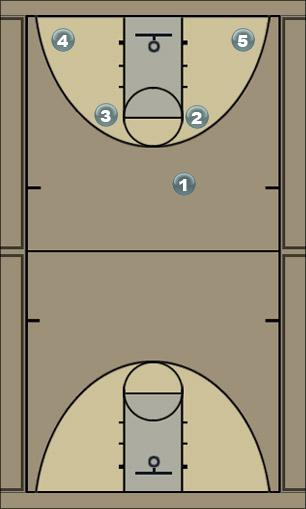 Basketball Play four Man to Man Offense