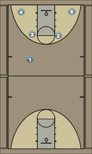 Basketball Play Five Man to Man Offense