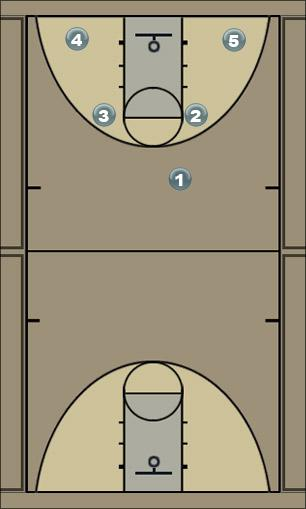 Basketball Play Three Man to Man Offense