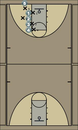 Basketball Play Stack1 Man Baseline Out of Bounds Play