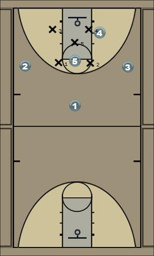 Basketball Play Zebra1 Man Baseline Out of Bounds Play