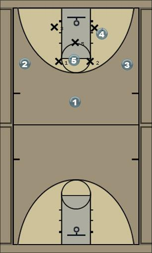 Basketball Play STATE SINGLE Man to Man Set
