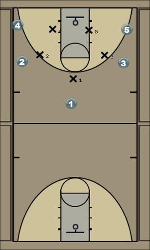 Basketball Play Jets-DH Man to Man Offense