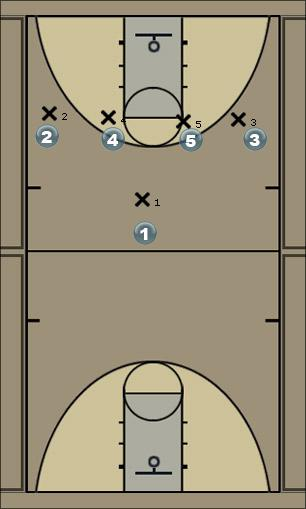 Basketball Play Rvrside1 Zone Play