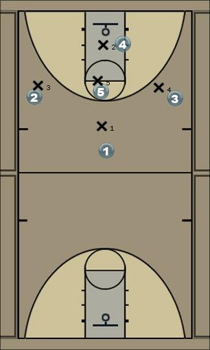 Basketball Play Rutgers 1-3-1 Zone Play