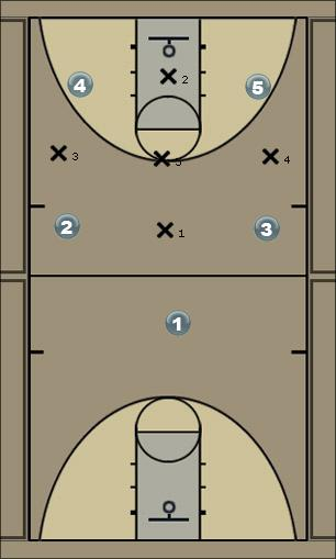 Basketball Play Eagles 1-3-1 Defense 1-3-1, defense