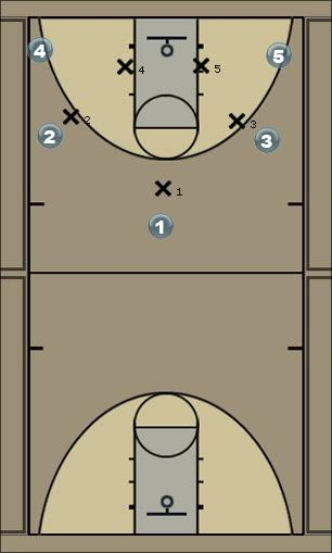 Basketball Play Jets Handoff Man to Man Offense