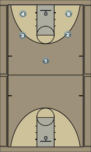 Basketball Play 1-----------*------------2 Man to Man Set