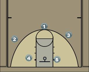 Basketball Play Tall Man to Man Offense