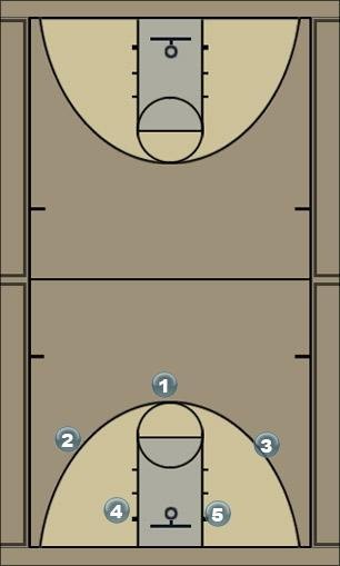 Basketball Play Motion Basic Man to Man Set