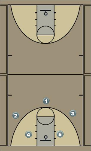 Basketball Play pants Man Baseline Out of Bounds Play