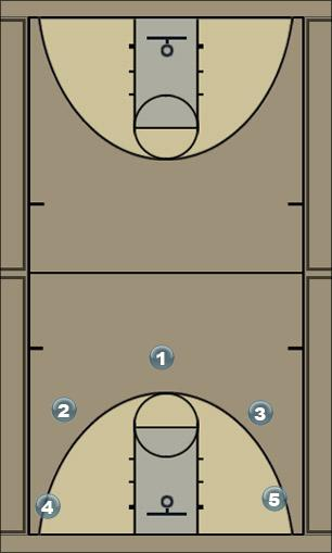 Basketball Play 5 out 2 cuts Man to Man Offense