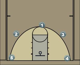 Basketball Play 5 out basket cuts Man to Man Offense