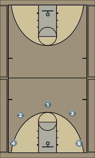 Basketball Play 5 out 3 cuts (back door) Man to Man Offense