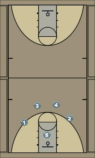 Basketball Play America Man to Man Offense
