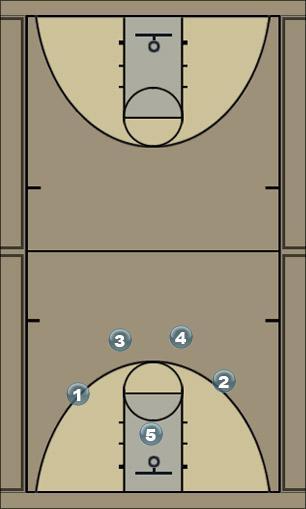 Basketball Play America Man to Man Offense