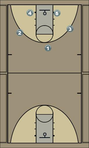 Basketball Play circle- Man to Man Offense