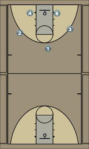 Basketball Play circle- Man to Man Offense