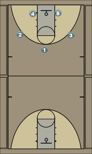 Basketball Play DR Circle Man to Man Offense