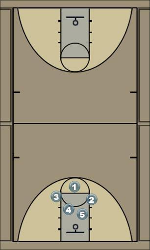 Basketball Play Transition O Secondary Break