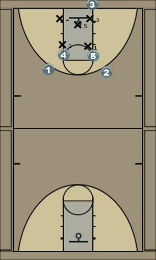 Basketball Play DR Zone In Bounds Zone Baseline Out of Bounds