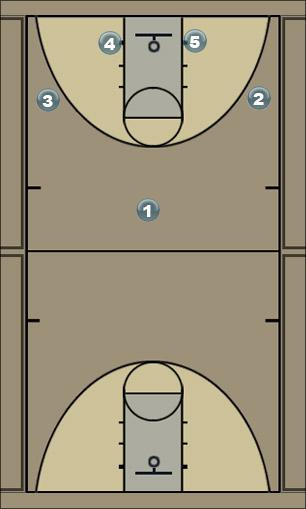 Basketball Play Lucky II Man to Man Offense