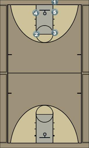 Basketball Play Box III Man Baseline Out of Bounds Play
