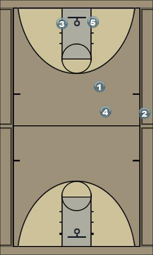 Basketball Play Pairs w/3 entries Sideline Out of Bounds