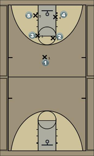 Basketball Play Cedar Man to Man Set