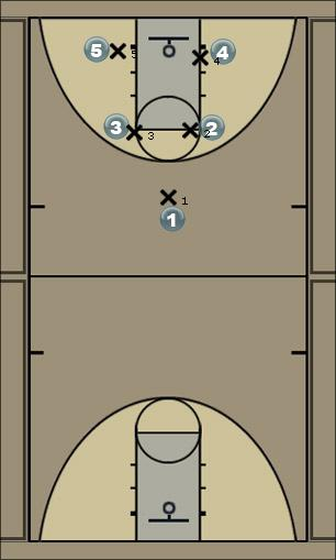 Basketball Play ClearEarth Man to Man Offense