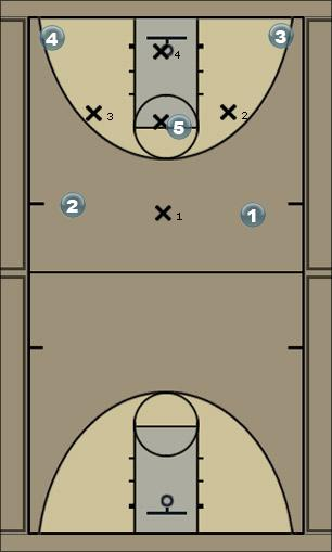 Basketball Play 1-3-1 baseline trap Defense