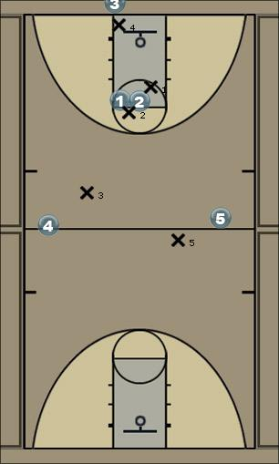 Basketball Play Sample press w/retreat Defense