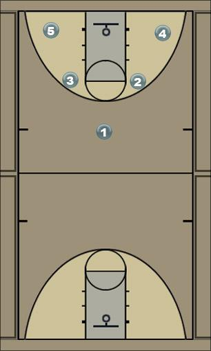Basketball Play Wind Man to Man Offense