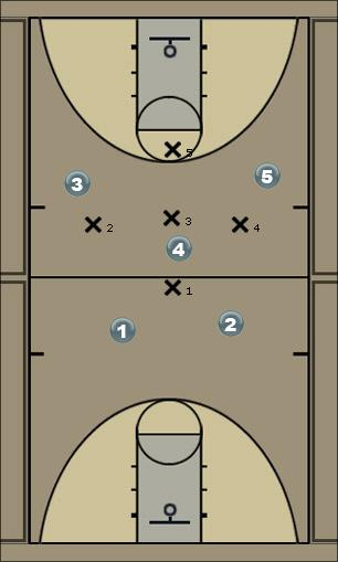 Basketball Play domino w/def Man to Man Offense