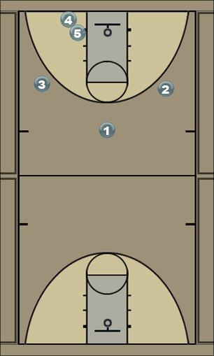Basketball Play Play_1 Man to Man Offense