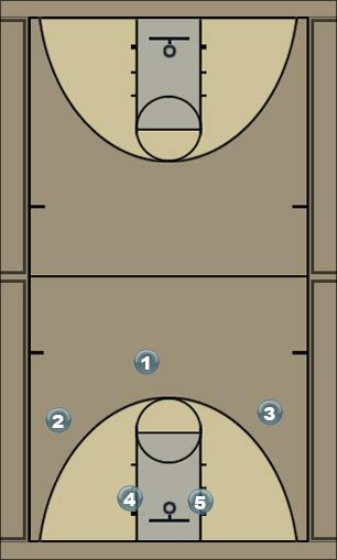 Basketball Play WMS Motion Man to Man Offense