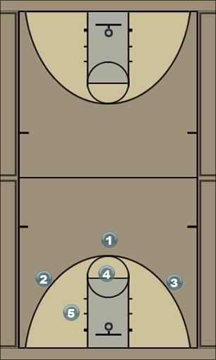 Basketball Play Four Man to Man Set