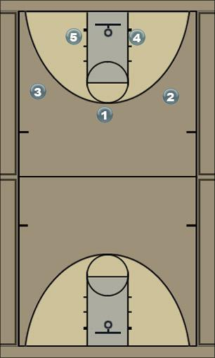 Basketball Play Motion 3 Man to Man Offense
