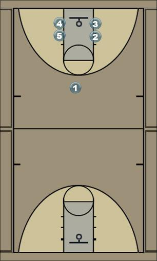 Basketball Play brad@bbbtv12.com Man to Man Offense