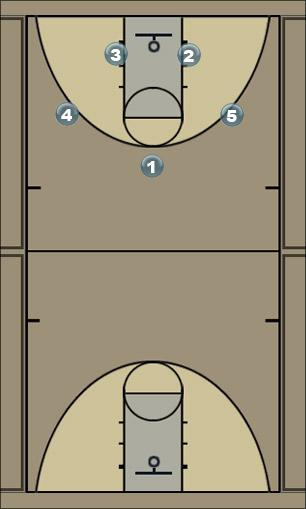Basketball Play Box 1 Panthers Man Baseline Out of Bounds Play