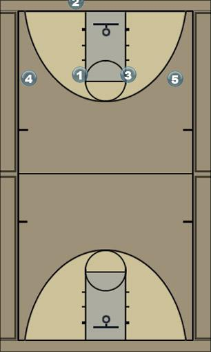 Basketball Play Box 4 Panthers Man Baseline Out of Bounds Play