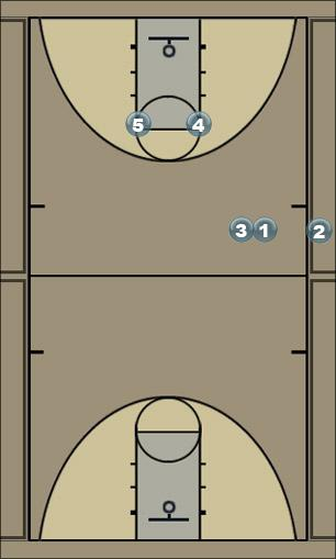Basketball Play Sideline Inbounds Sideline Out of Bounds