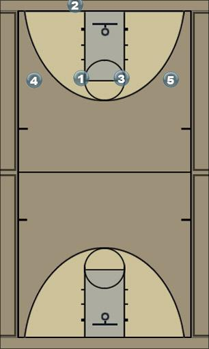 Basketball Play zone press breaker Zone Press Break