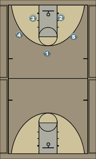 Basketball Play post feed defense Defense