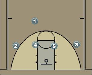 Basketball Play outkold 14 high Man to Man Set