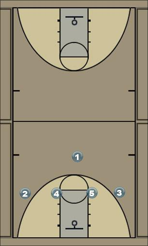 Basketball Play Fastbreak sortie de balle Sideline Out of Bounds