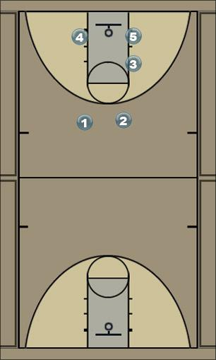 Basketball Play Break after FT Secondary Break