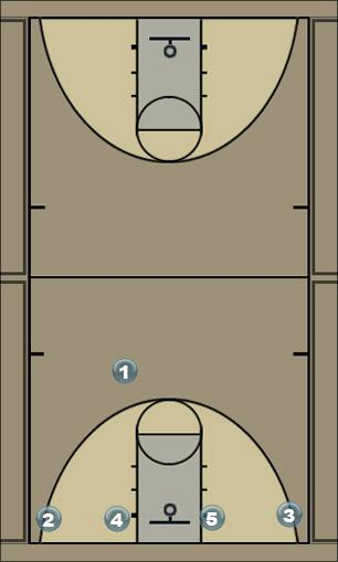Basketball Play Lucky Flash Man to Man Offense
